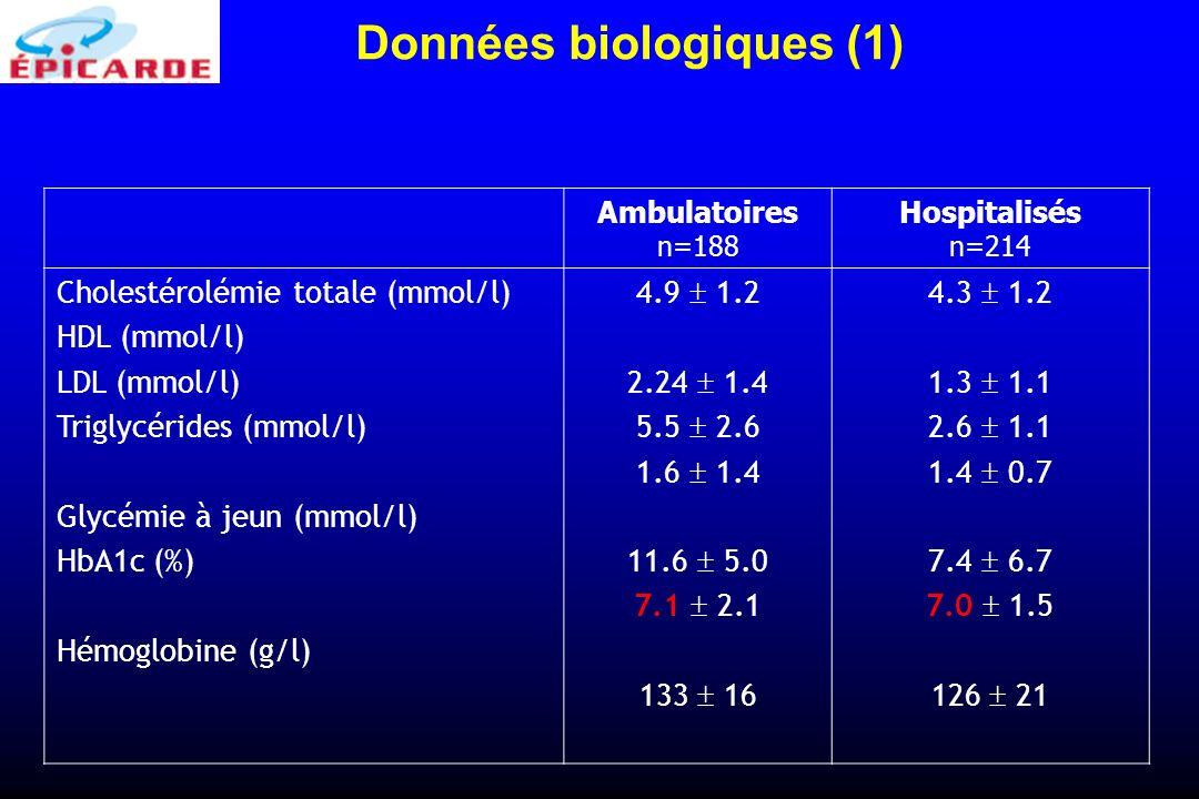 Données biologiques (1)