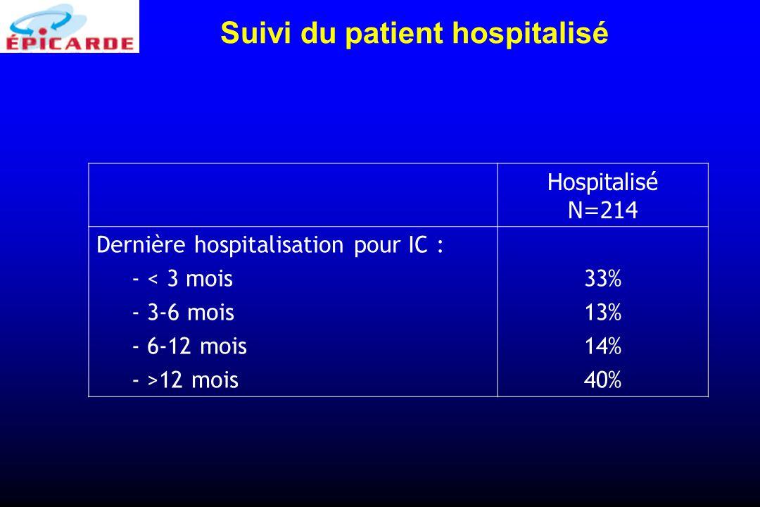 Suivi du patient hospitalisé
