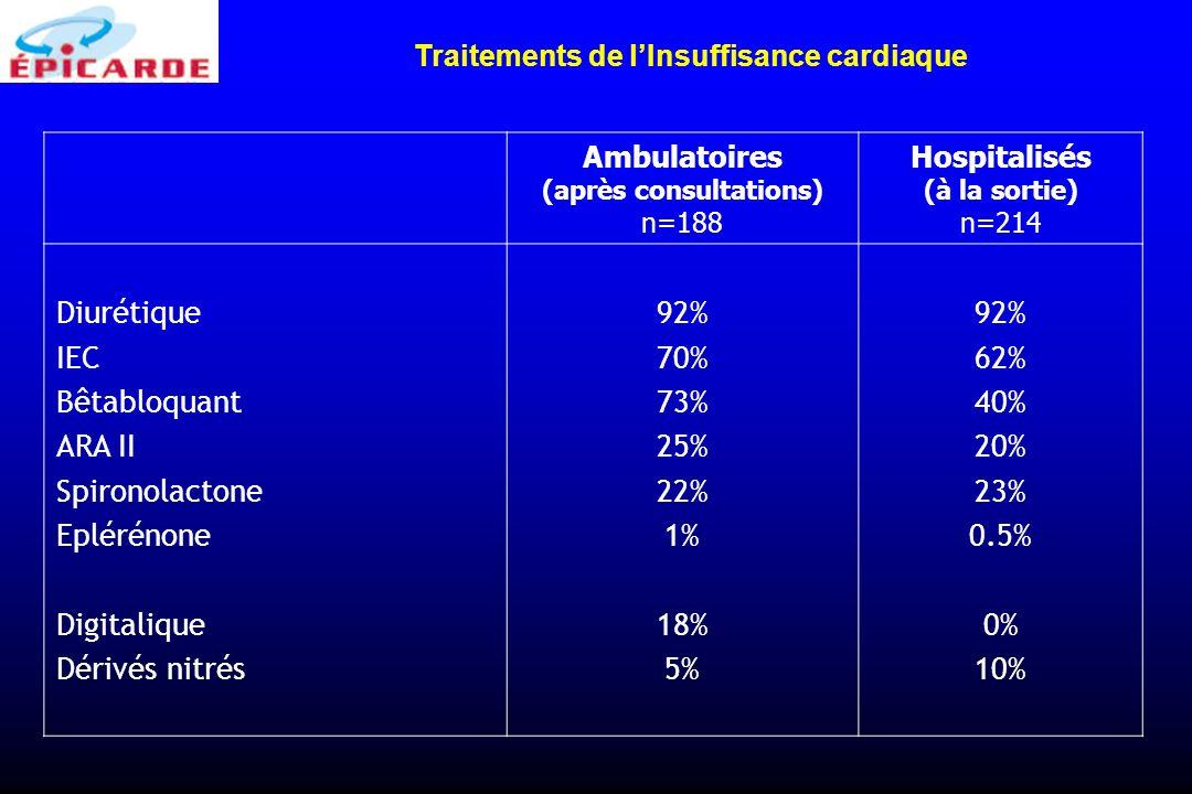Traitements de l'Insuffisance cardiaque (après consultations)