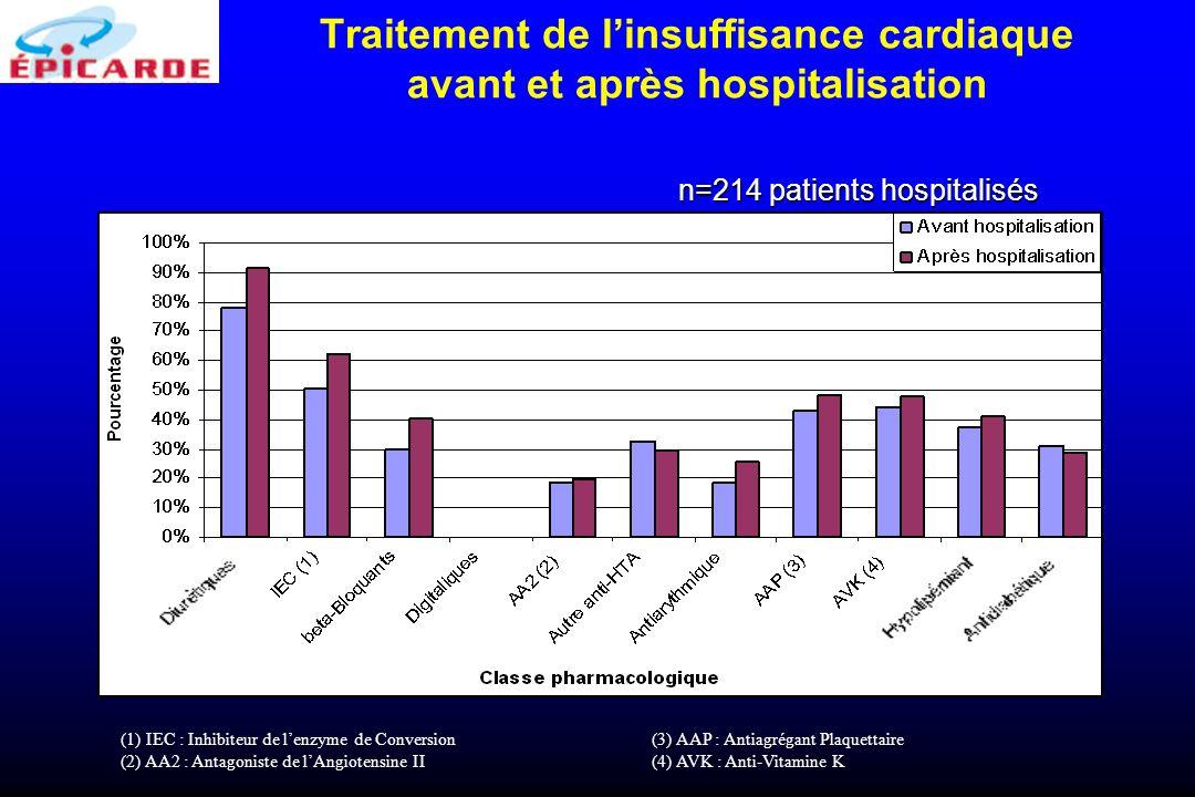Traitement de l'insuffisance cardiaque avant et après hospitalisation