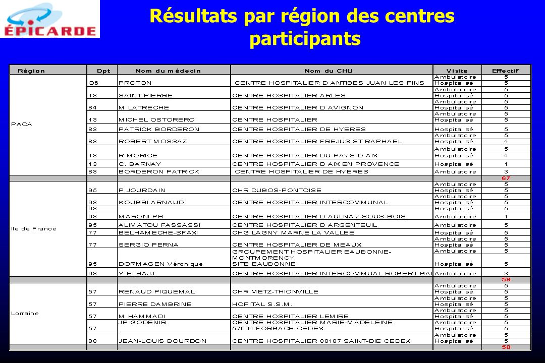 Résultats par région des centres participants