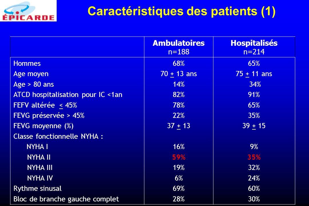Caractéristiques des patients (1)