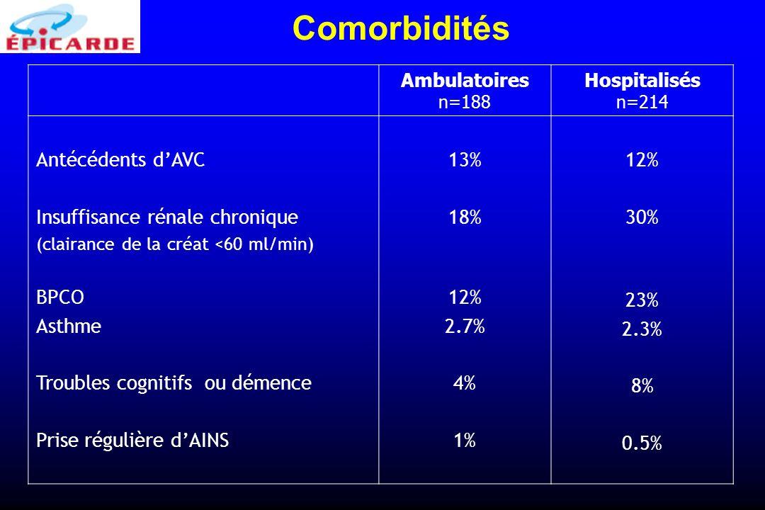 Comorbidités Antécédents d'AVC Insuffisance rénale chronique BPCO
