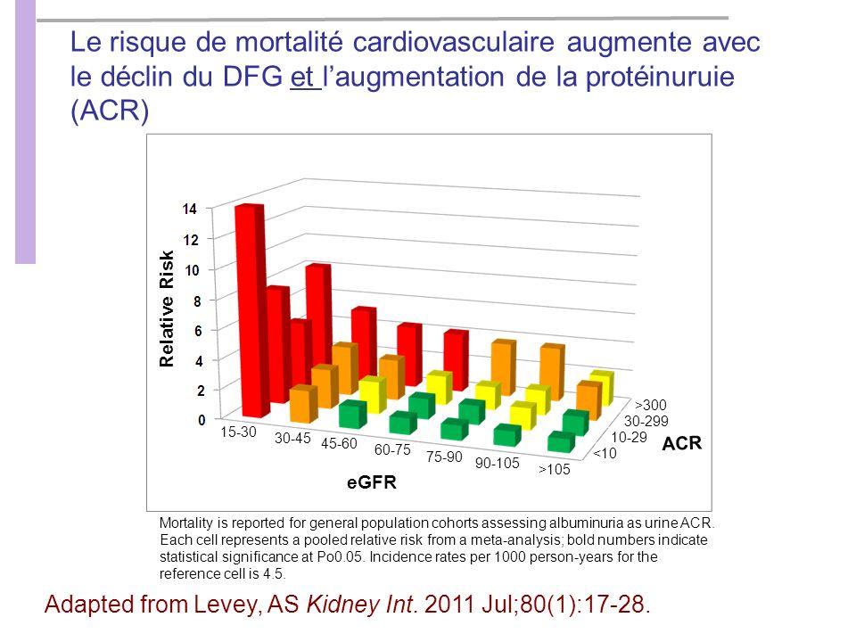 Le risque de mortalité cardiovasculaire augmente avec le déclin du DFG et l'augmentation de la protéinuruie (ACR)