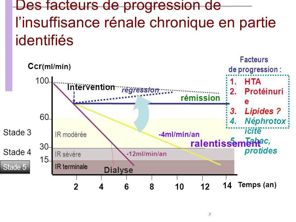 Des facteurs de progression de l'insuffisance rénale chronique en partie identifiés
