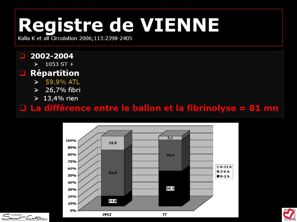 Registre de VIENNE Kalla K et all Circulation 2006;113:2398-2405
