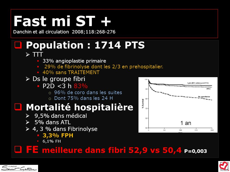 Fast mi ST + Danchin et all circulation 2008;118:268-276