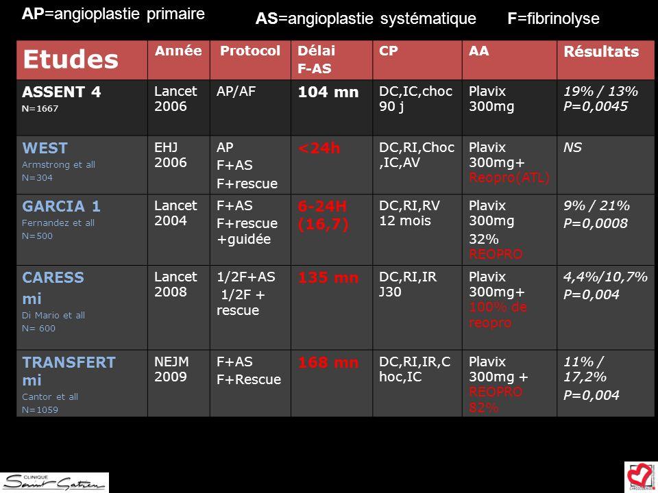 Etudes AP=angioplastie primaire AS=angioplastie systématique