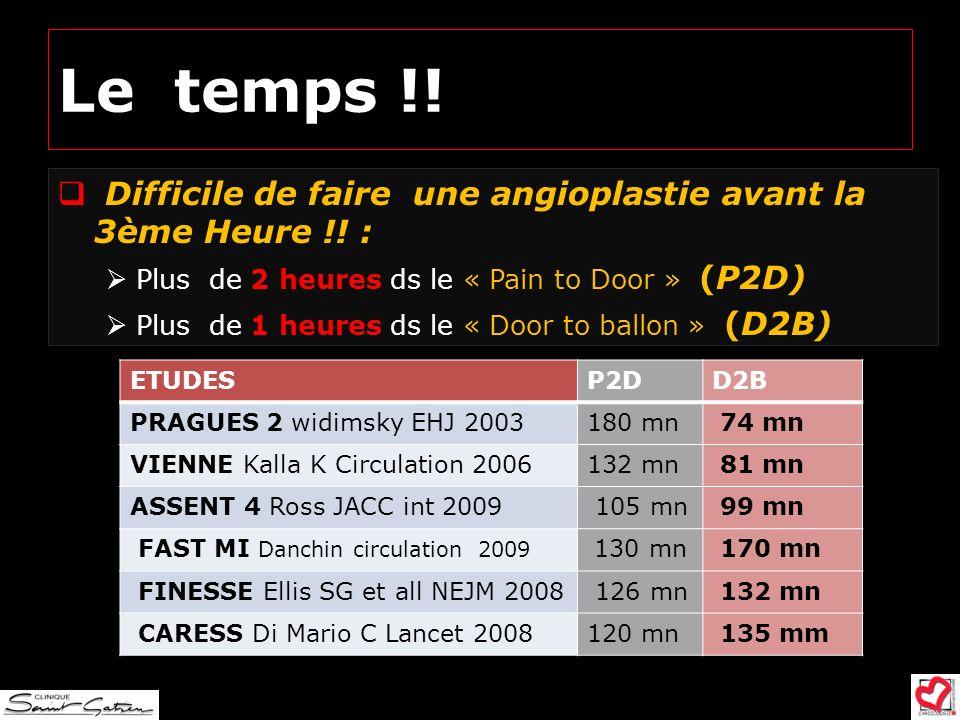 Le temps !!Difficile de faire une angioplastie avant la 3ème Heure !! : Plus de 2 heures ds le « Pain to Door » (P2D)