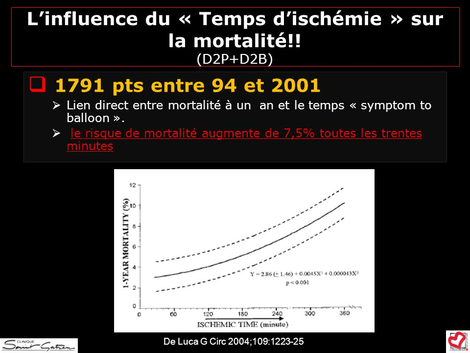 L'influence du « Temps d'ischémie » sur la mortalité!! (D2P+D2B)