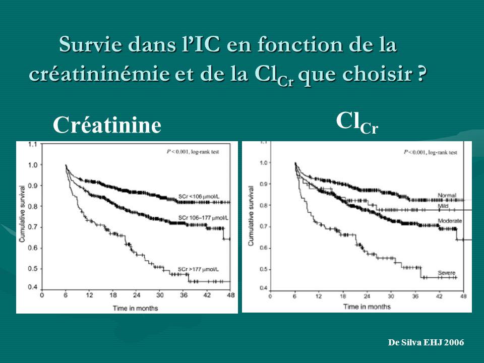 Survie dans l'IC en fonction de la créatininémie et de la ClCr que choisir
