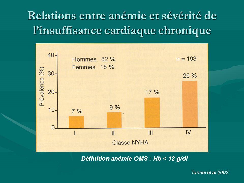 Relations entre anémie et sévérité de l'insuffisance cardiaque chronique
