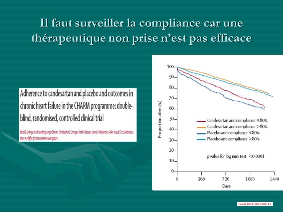 Il faut surveiller la compliance car une thérapeutique non prise n'est pas efficace