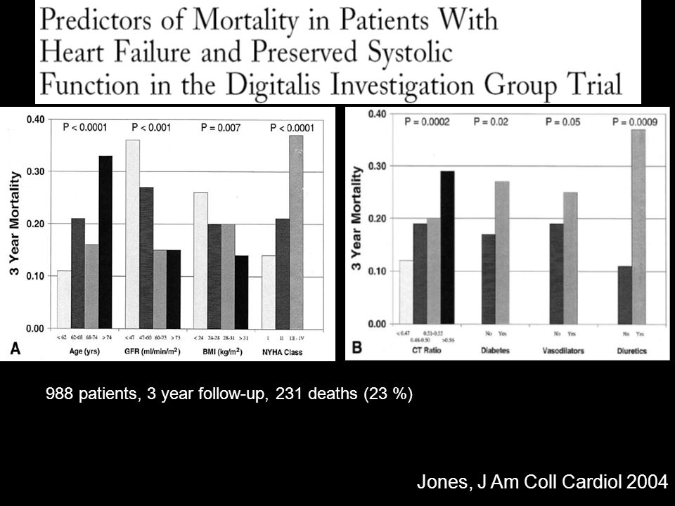 988 patients, 3 year follow-up, 231 deaths (23 %)
