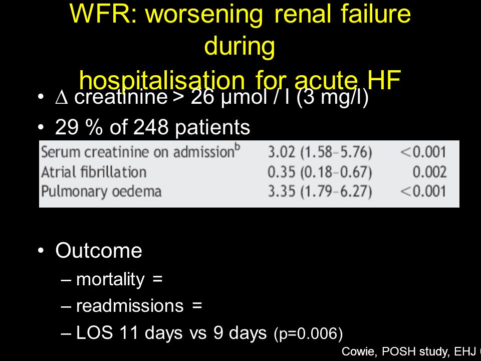 WFR: worsening renal failure during hospitalisation for acute HF
