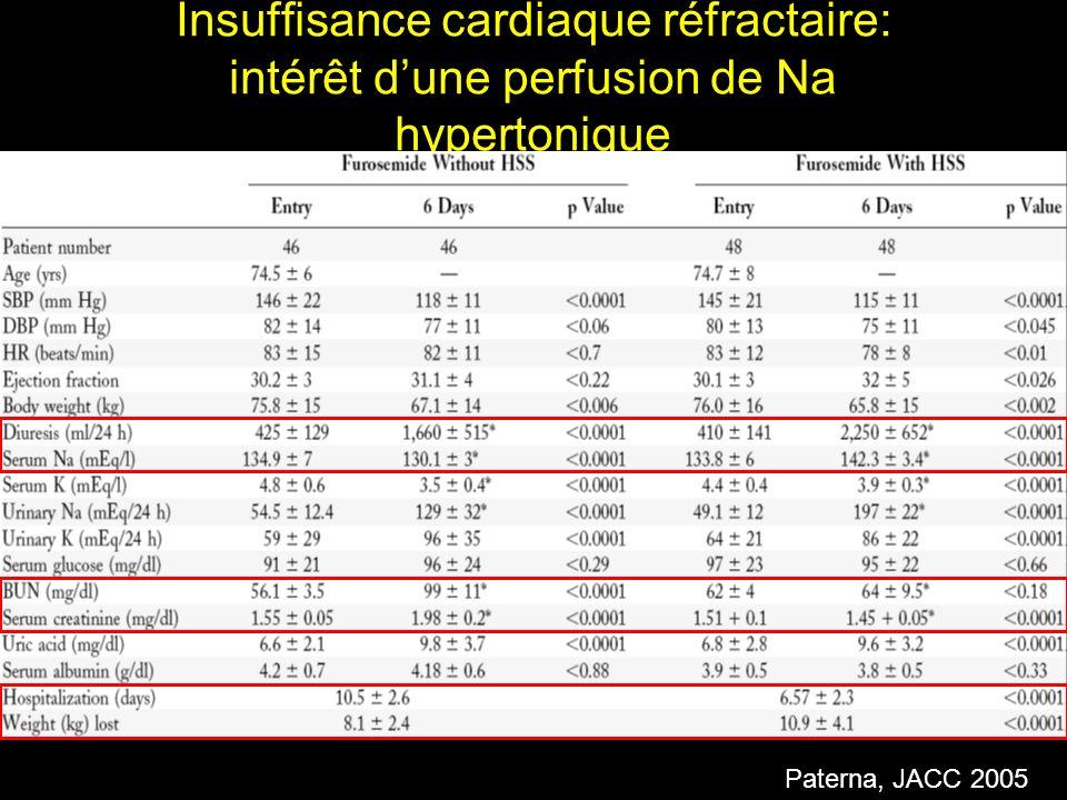 Insuffisance cardiaque réfractaire: intérêt d'une perfusion de Na hypertonique