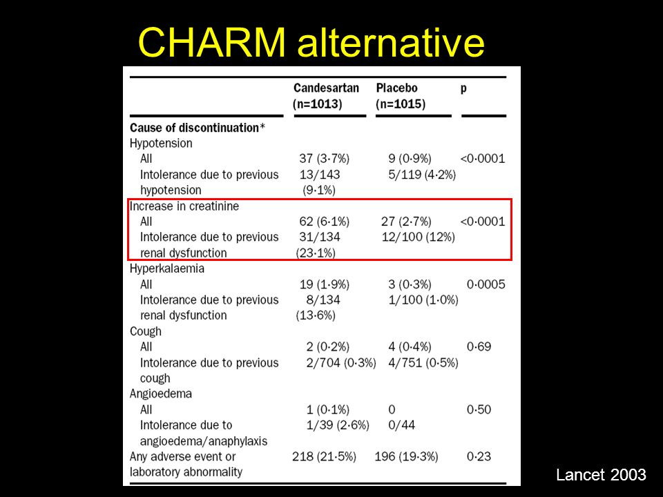 CHARM alternative Lancet 2003