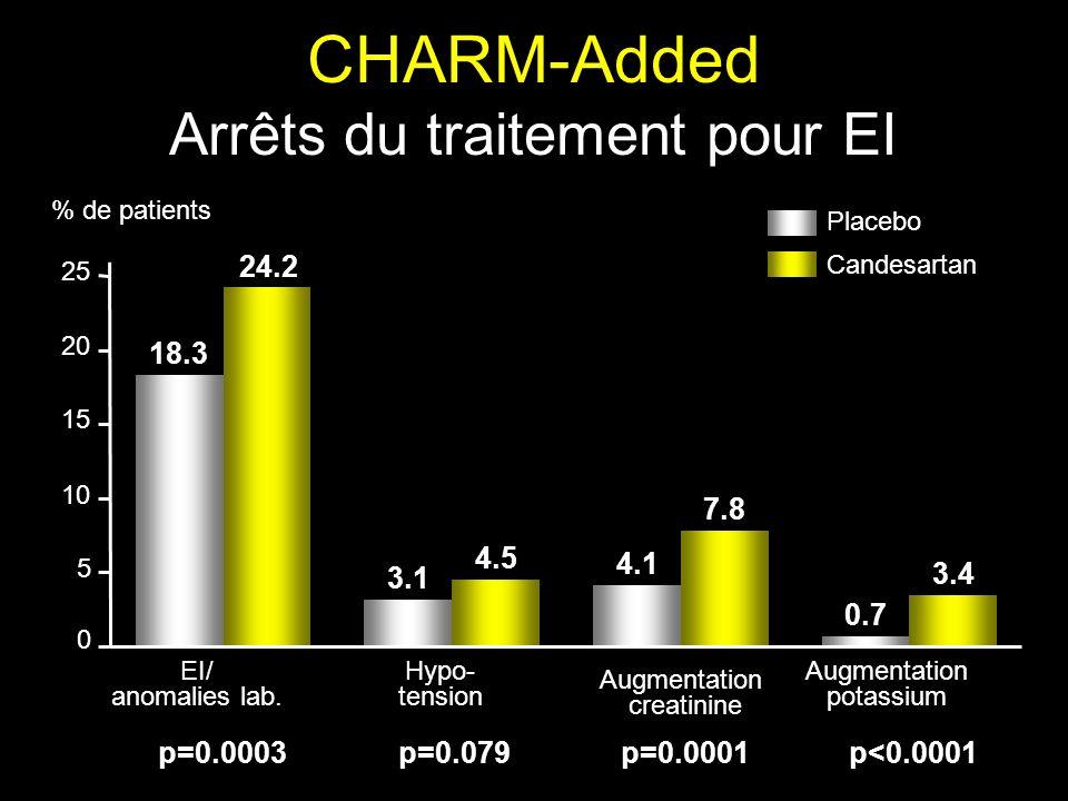 CHARM-Added Arrêts du traitement pour EI