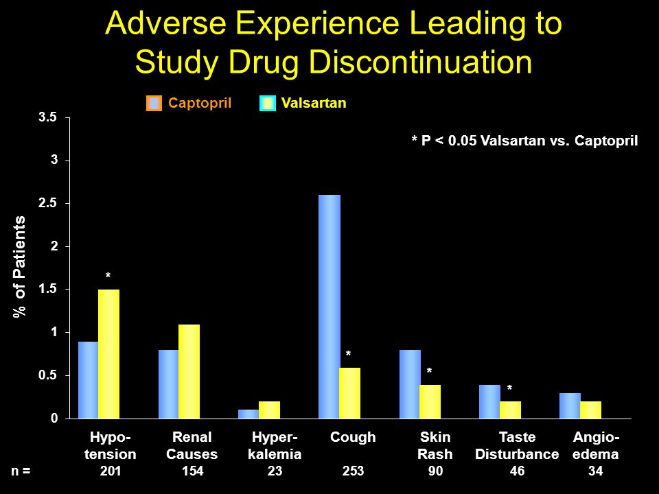 Adverse Experience Leading to Study Drug Discontinuation