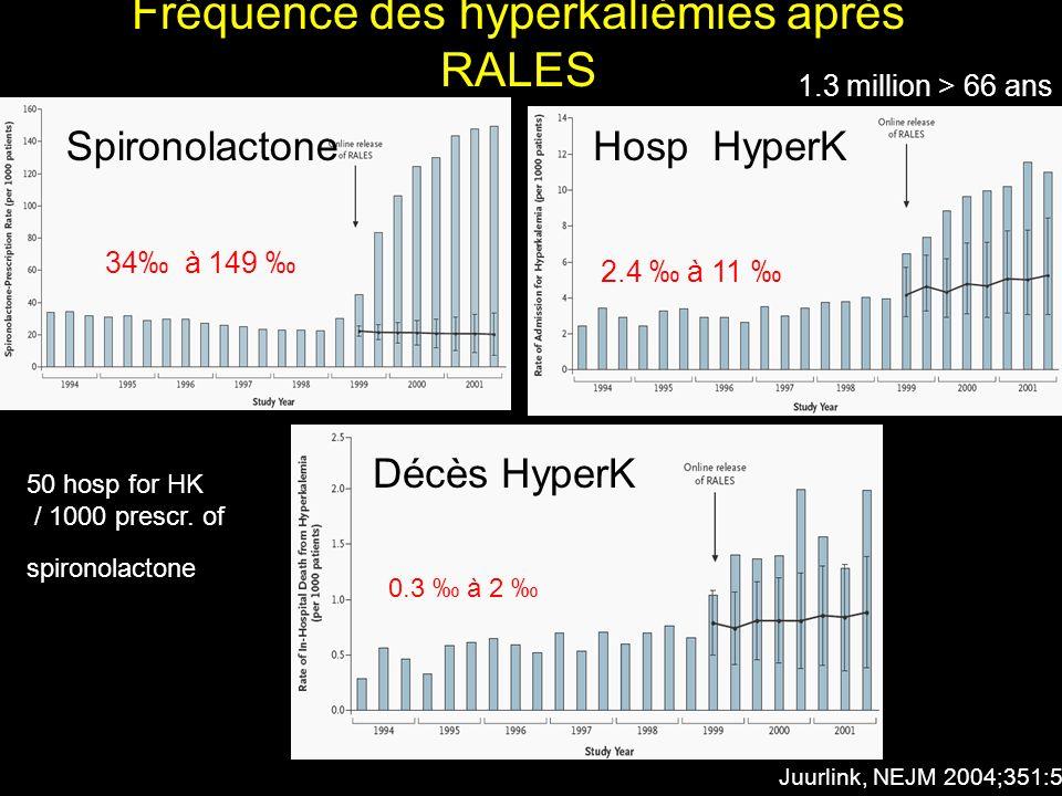Fréquence des hyperkaliémies après RALES