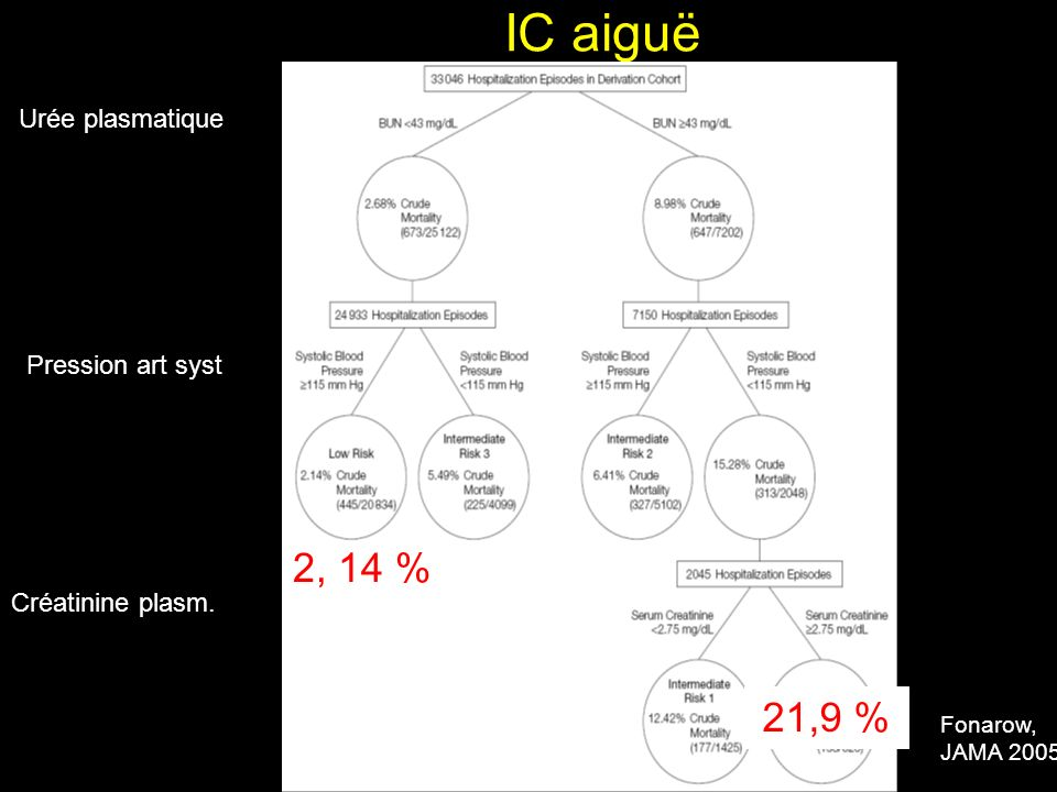 IC aiguë 2, 14 % 21,9 % Urée plasmatique Pression art syst