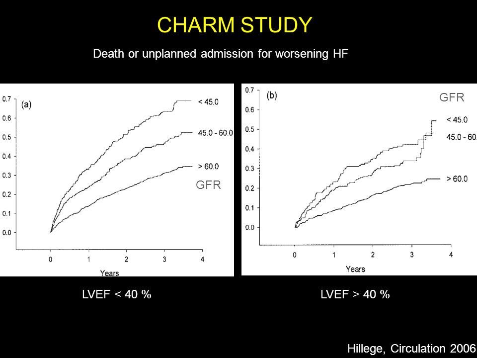 CHARM STUDY Death or unplanned admission for worsening HF GFR GFR
