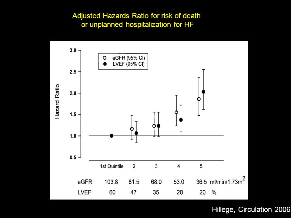 Adjusted Hazards Ratio for risk of death
