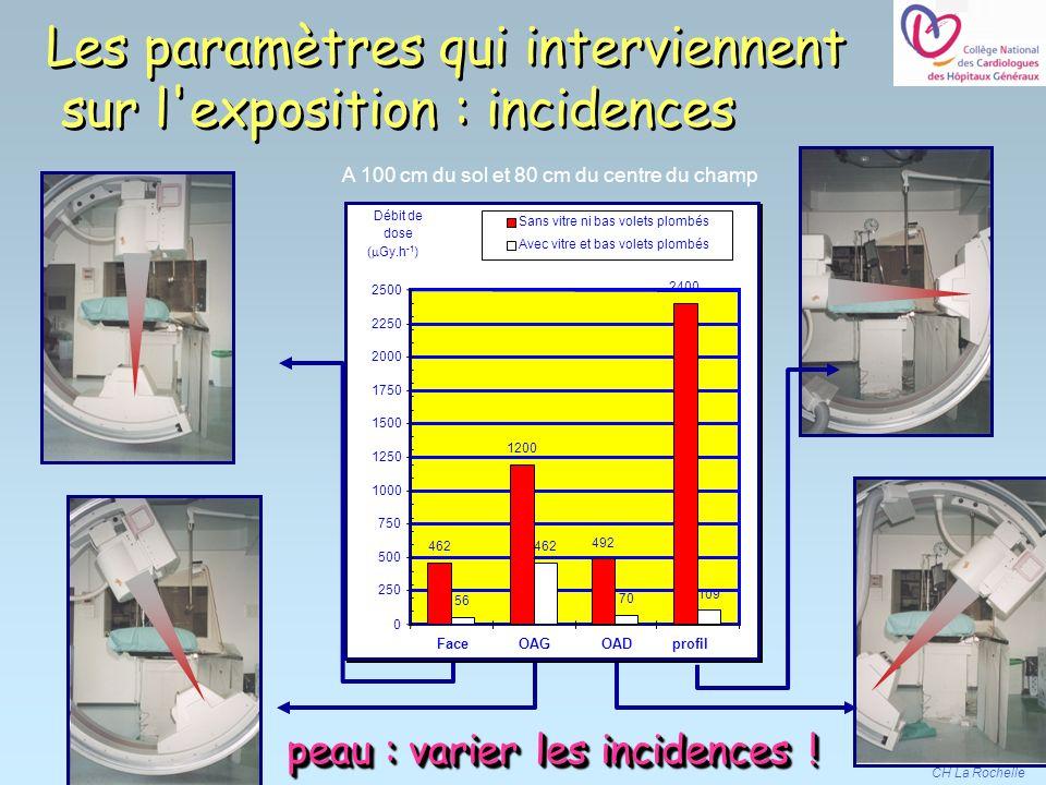 Les paramètres qui interviennent sur l exposition : incidences