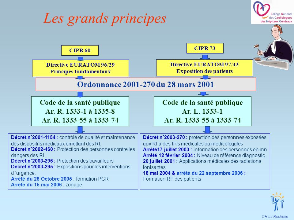 Les grands principes 3 Ordonnance 2001-270 du 28 mars 2001