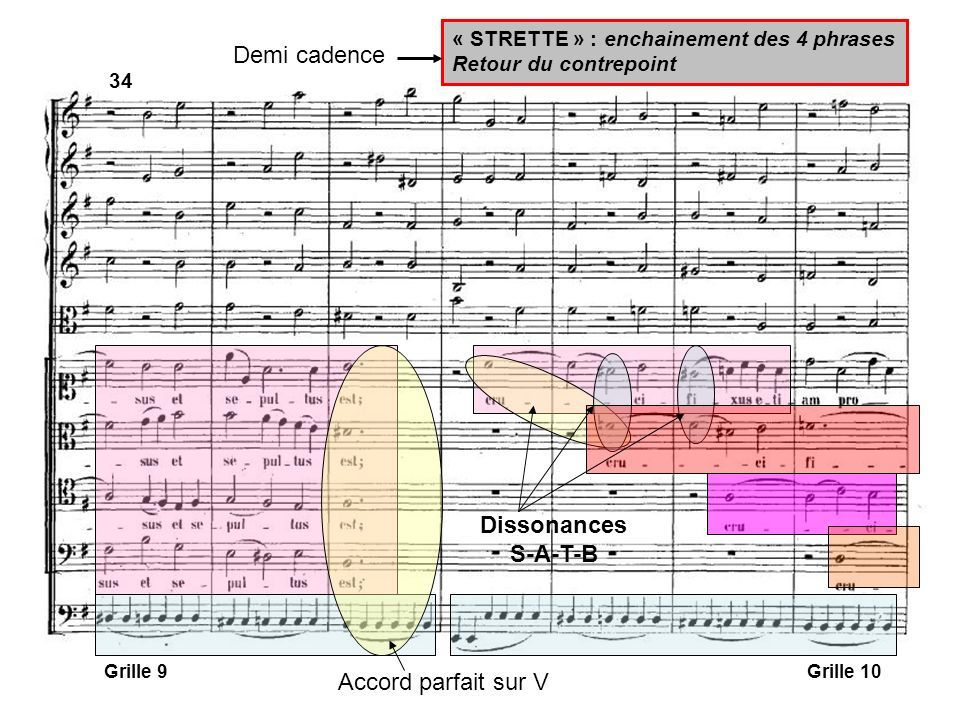 Demi cadence Dissonances S-A-T-B Accord parfait sur V