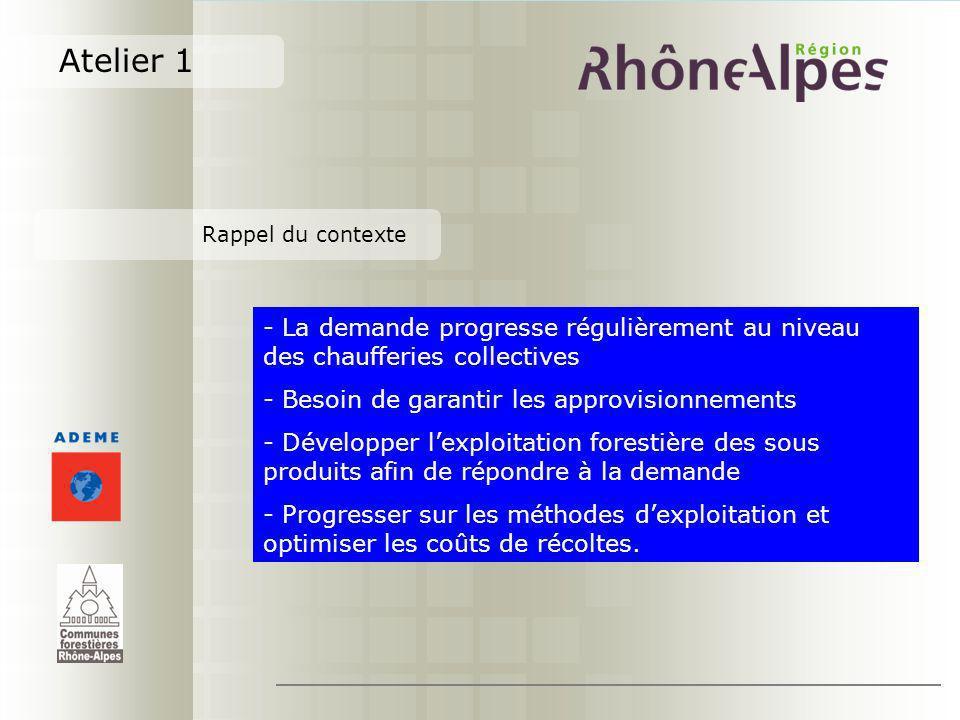 Atelier 1 Rappel du contexte. La demande progresse régulièrement au niveau des chaufferies collectives.