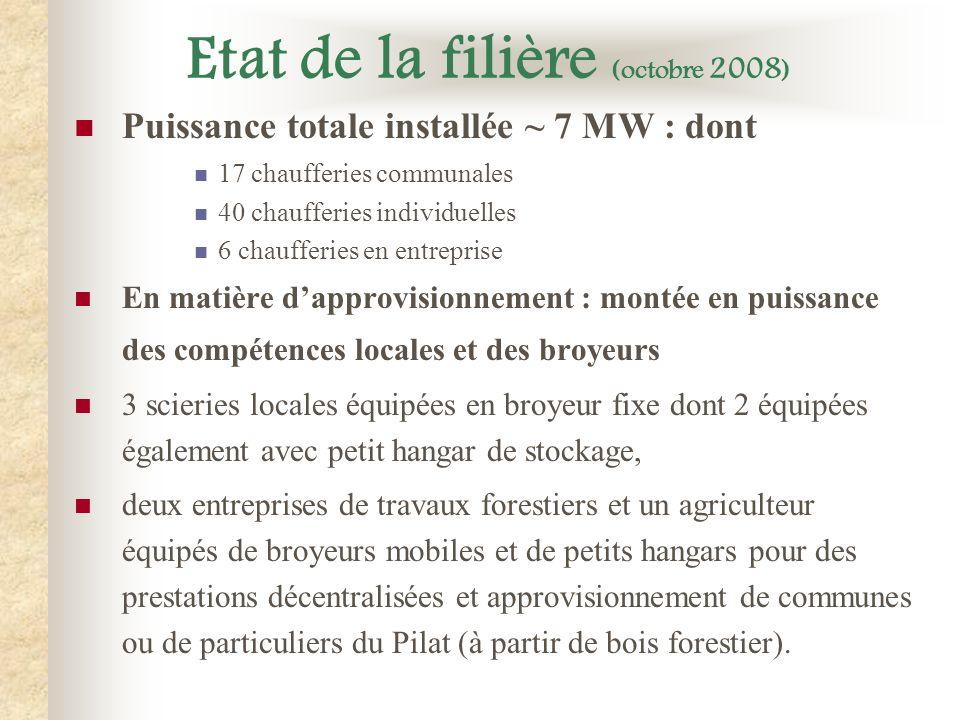 Etat de la filière (octobre 2008)