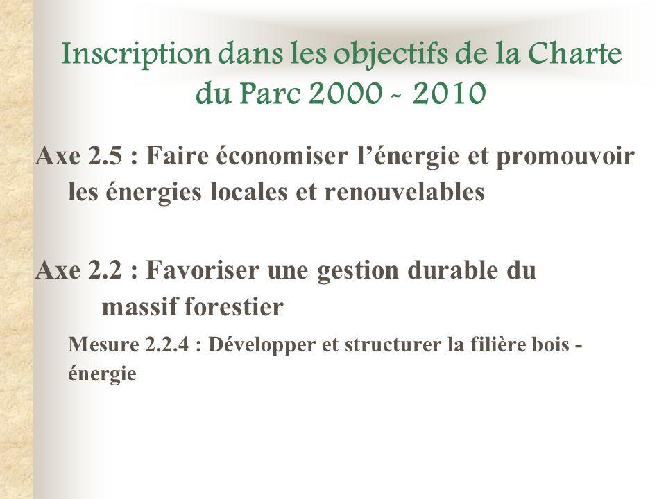 Inscription dans les objectifs de la Charte du Parc 2000 - 2010