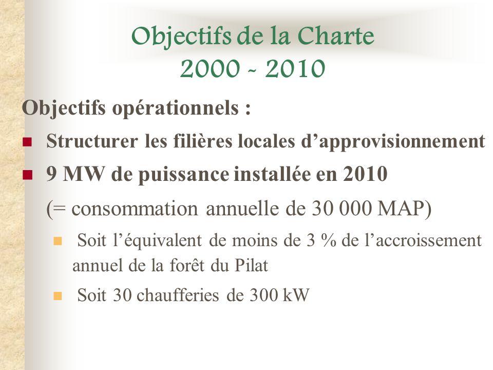 Objectifs de la Charte 2000 - 2010