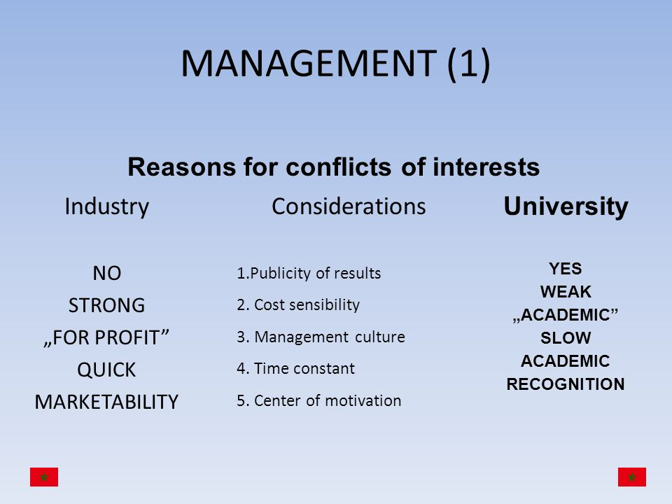 Reasons for conflicts of interests