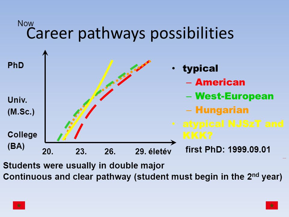 Career pathways possibilities
