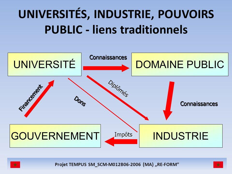 UNIVERSITÉS, INDUSTRIE, POUVOIRS PUBLIC - liens traditionnels