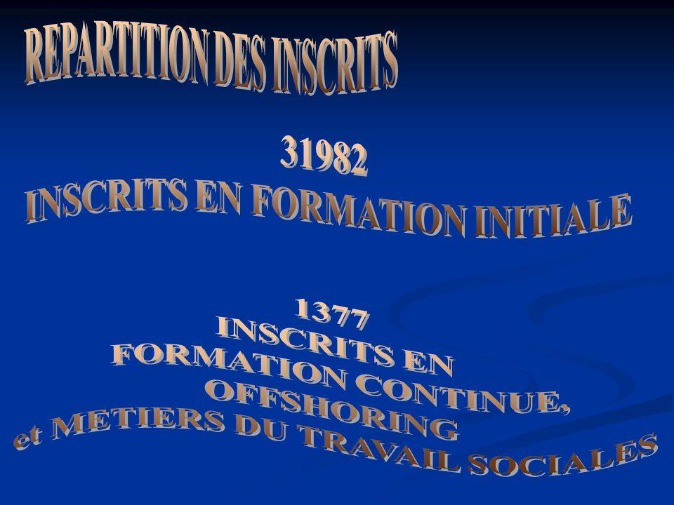 REPARTITION DES INSCRITS