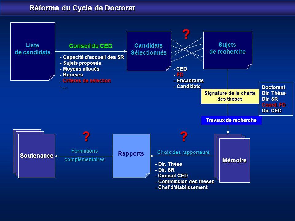 Réforme du Cycle de Doctorat Signature de la charte des thèses
