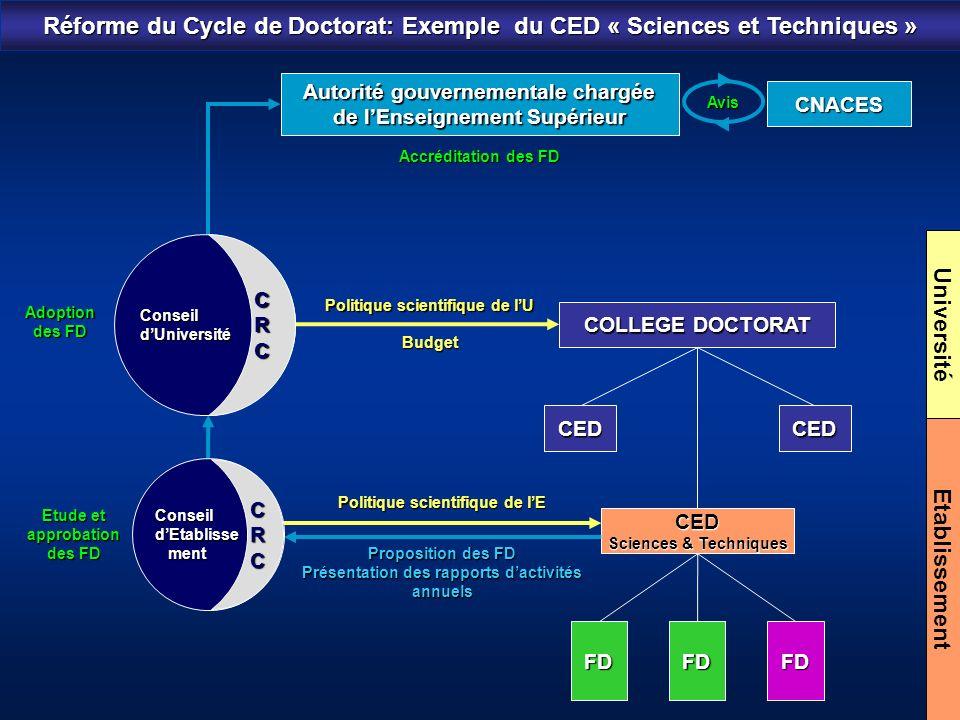 Réforme du Cycle de Doctorat: Exemple du CED « Sciences et Techniques »