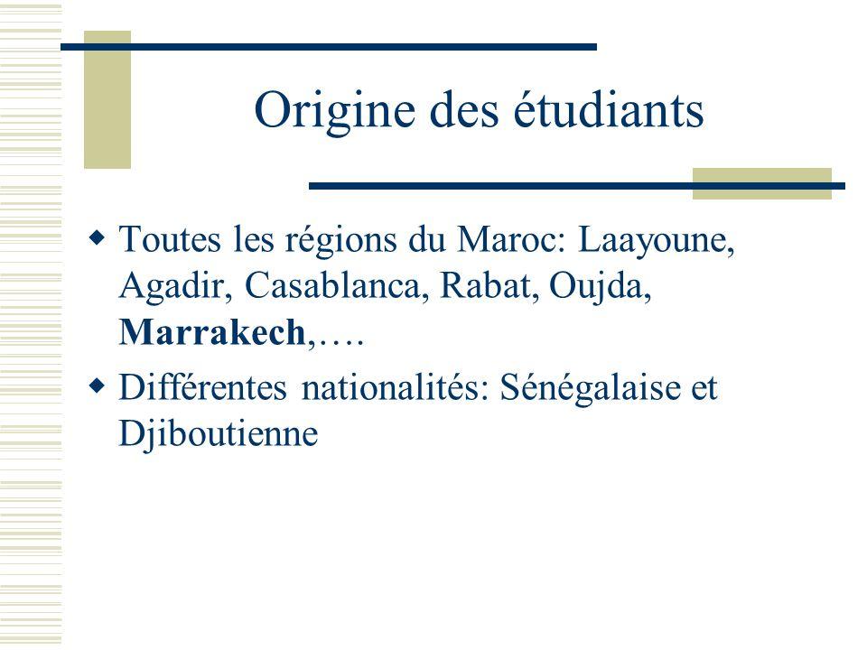 Origine des étudiants Toutes les régions du Maroc: Laayoune, Agadir, Casablanca, Rabat, Oujda, Marrakech,….