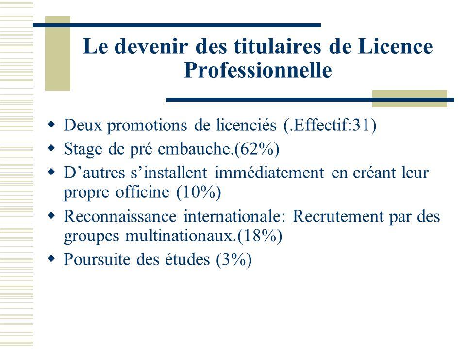 Le devenir des titulaires de Licence Professionnelle