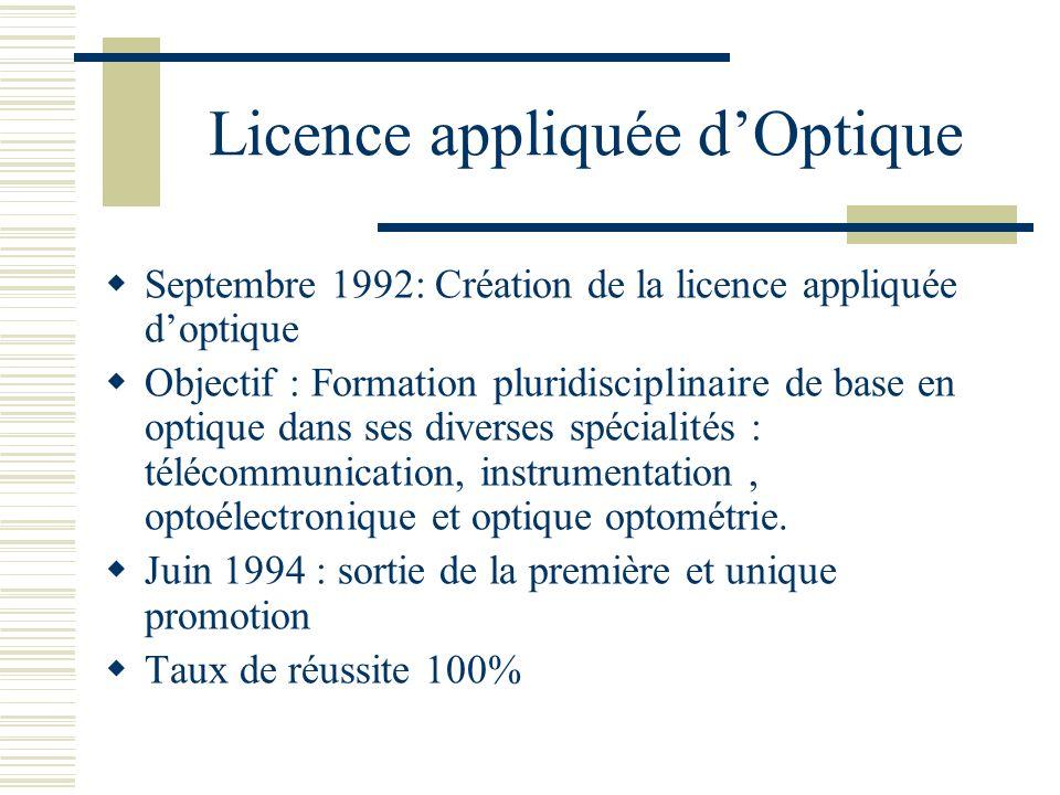 Licence appliquée d'Optique