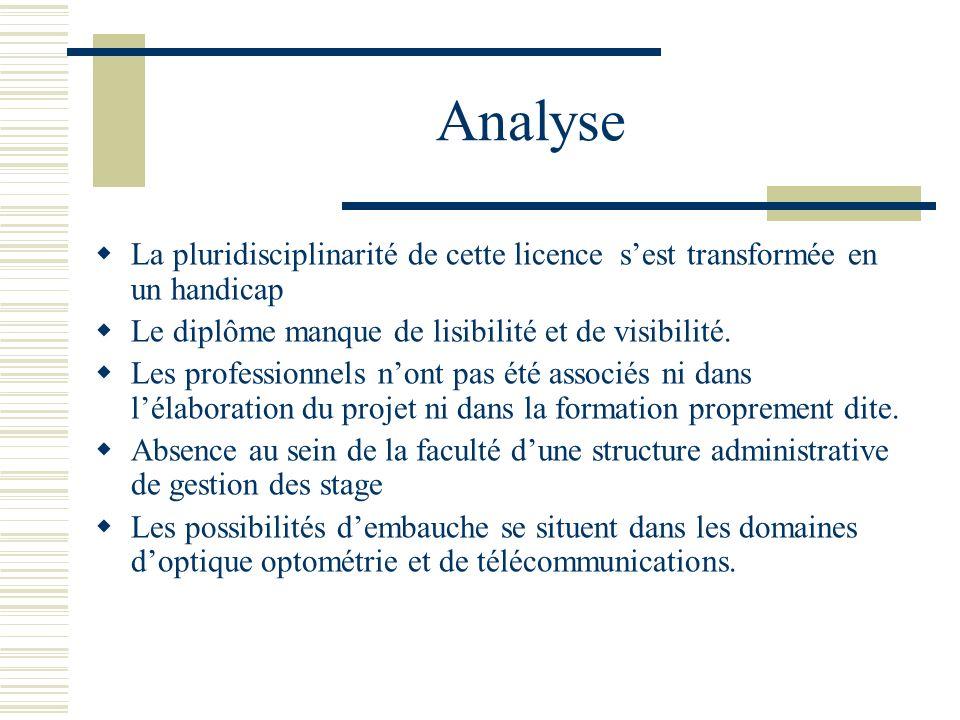 AnalyseLa pluridisciplinarité de cette licence s'est transformée en un handicap. Le diplôme manque de lisibilité et de visibilité.