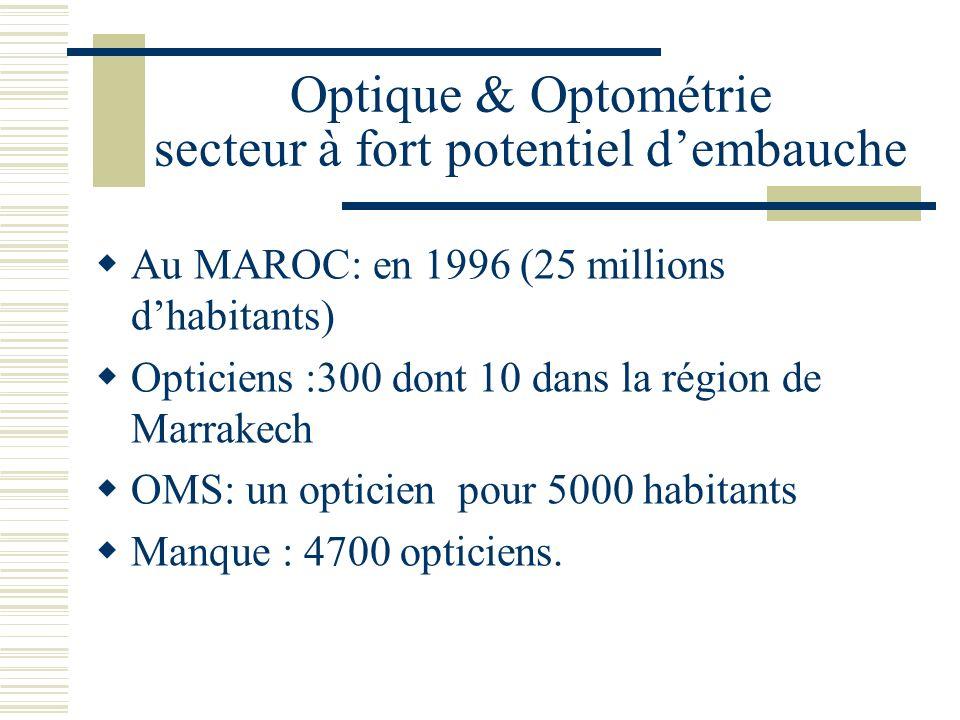 Optique & Optométrie secteur à fort potentiel d'embauche