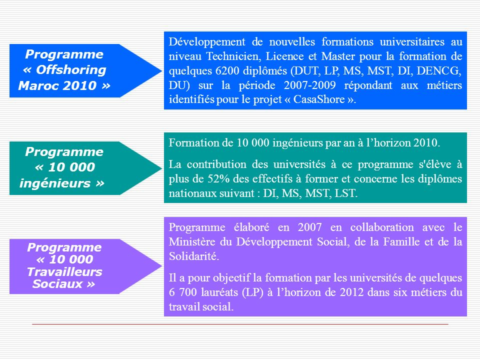 Programme « 10 000 ingénieurs »