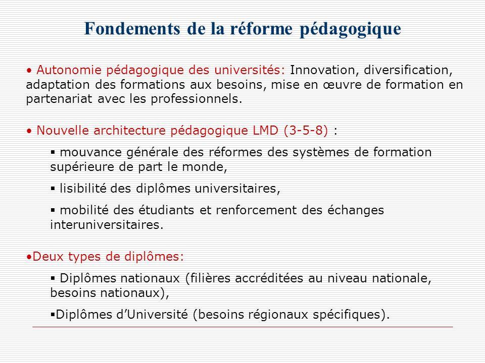 Fondements de la réforme pédagogique