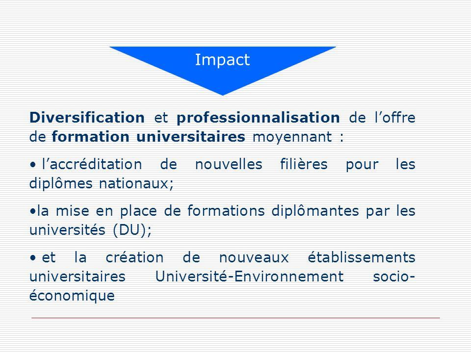 Impact Diversification et professionnalisation de l'offre de formation universitaires moyennant :