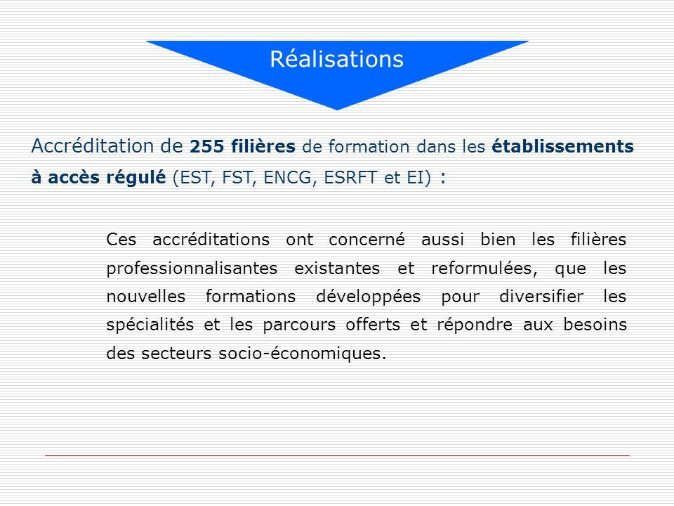 Réalisations Accréditation de 255 filières de formation dans les établissements à accès régulé (EST, FST, ENCG, ESRFT et EI) :