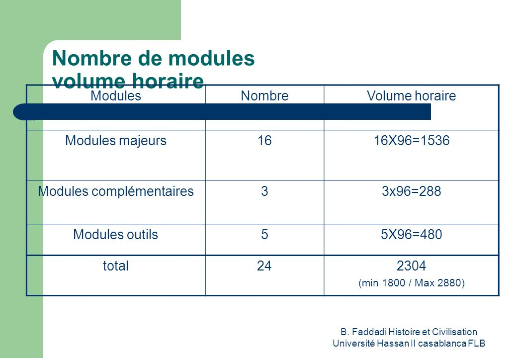 Nombre de modules volume horaire